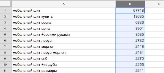 Яндекс Вордстат - итог сортировки