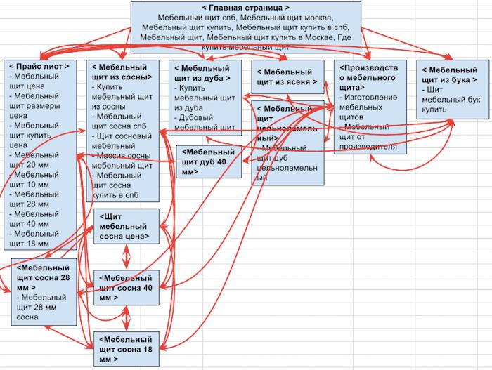 Карта перелинковки