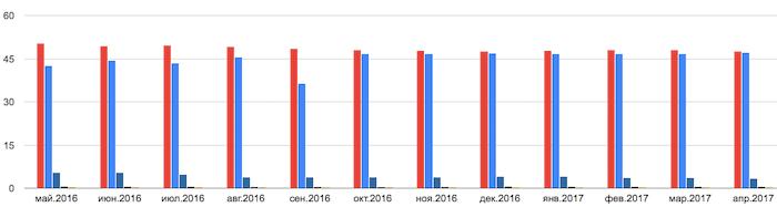 Популярность Яндекс и Гугл