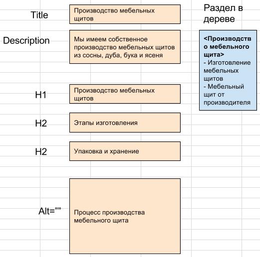 Структура страницы
