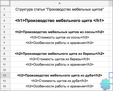 Структура статьи для копирайтера