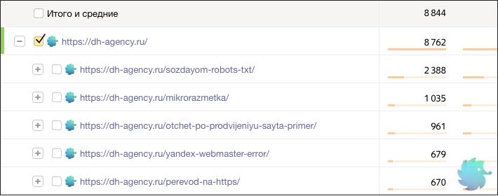 Трафик получаемый из поисковых систем для статьи robots.txt