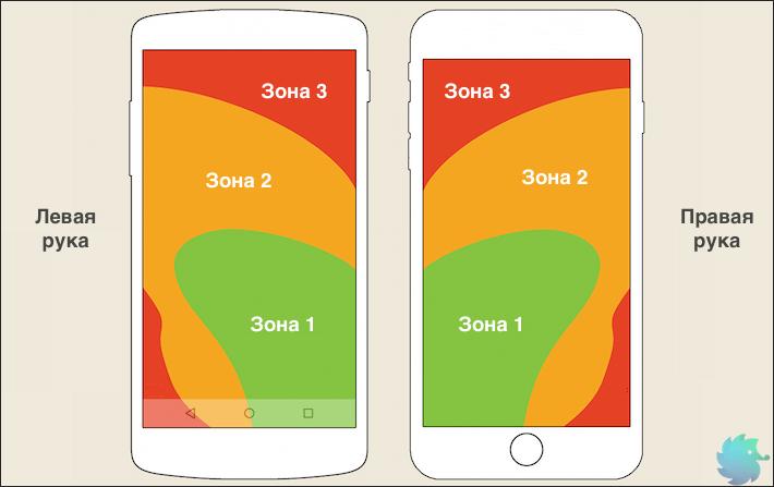 Разделение экрана телефона по удобству использования на зоны